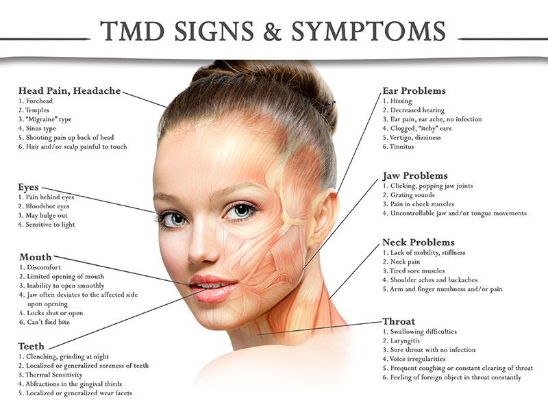 The 411 On Tmjd Temporomandibular Joint Disorder Sometimes
